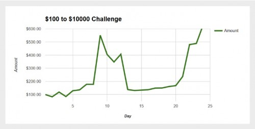 Challenge Graph